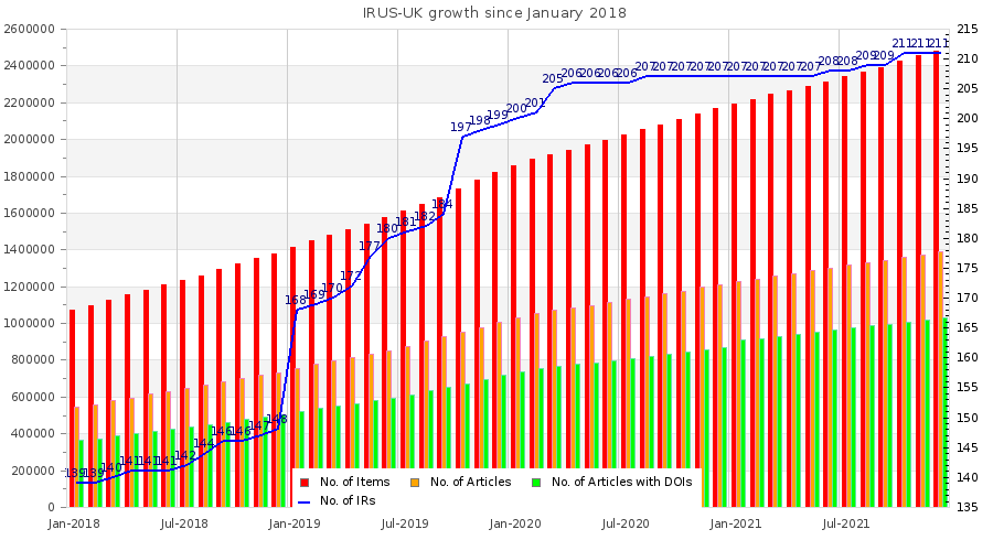 IRUS-UK Growth Chart